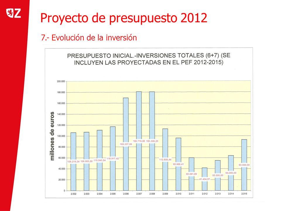 Proyecto de presupuesto 2012 8.- Evolución de ingresos y gastos