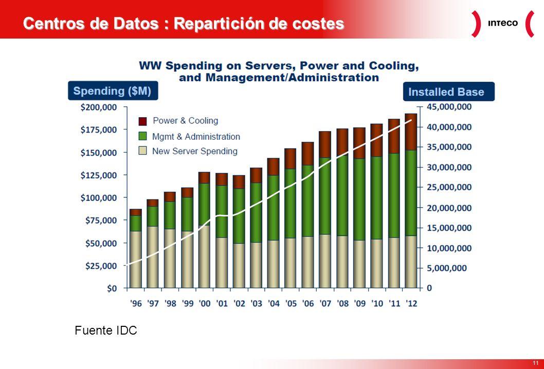 11 Centros de Datos : Repartición de costes Fuente IDC
