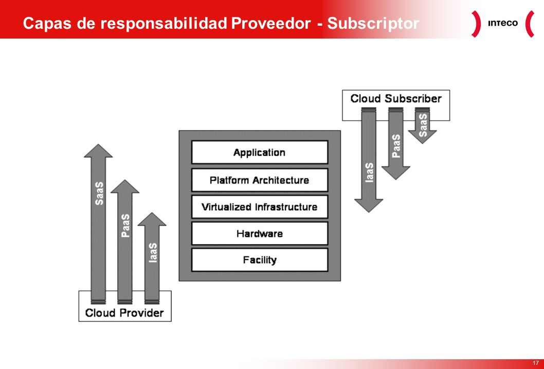 17 Capas de responsabilidad Proveedor - Subscriptor
