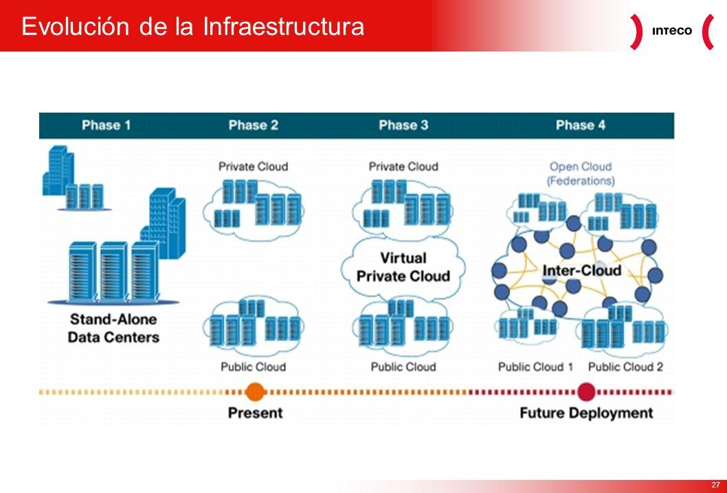 27 Evolución de la Infraestructura
