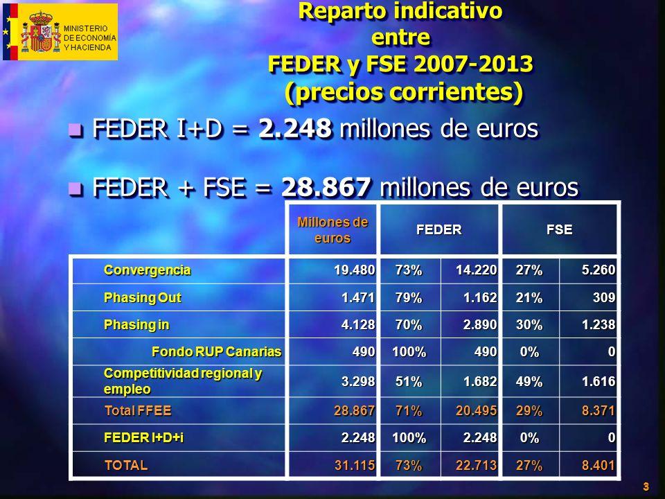 3 Reparto indicativo entre FEDER y FSE 2007-2013 (precios corrientes) FEDER I+D = 2.248 millones de euros FEDER I+D = 2.248 millones de euros FEDER +