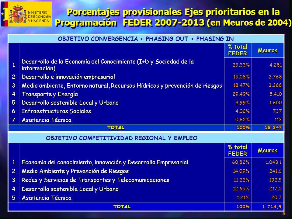 4 Porcentajes provisionales Ejes prioritarios en la Programación FEDER 2007-2013 ( en Meuros de 2004) OBJETIVO CONVERGENCIA + PHASING OUT + PHASING IN