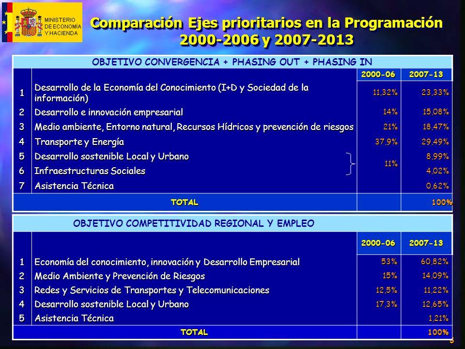 5 OBJETIVO CONVERGENCIA + PHASING OUT + PHASING IN 2000-062007-13 1 Desarrollo de la Economía del Conocimiento (I+D y Sociedad de la información) 11,3