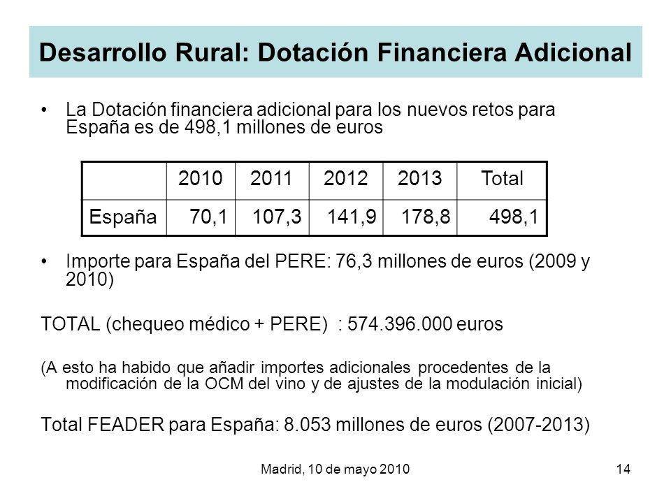 Madrid, 10 de mayo 201014 Desarrollo Rural: Dotación Financiera Adicional La Dotación financiera adicional para los nuevos retos para España es de 498