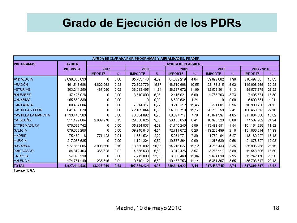 Madrid, 10 de mayo 201018 Grado de Ejecución de los PDRs