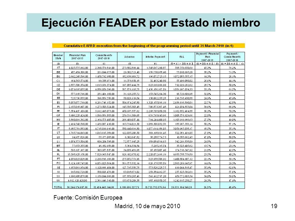 Madrid, 10 de mayo 201019 Ejecución FEADER por Estado miembro Fuente: Comisión Europea