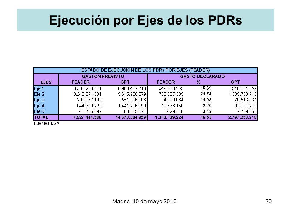 Madrid, 10 de mayo 201020 Ejecución por Ejes de los PDRs