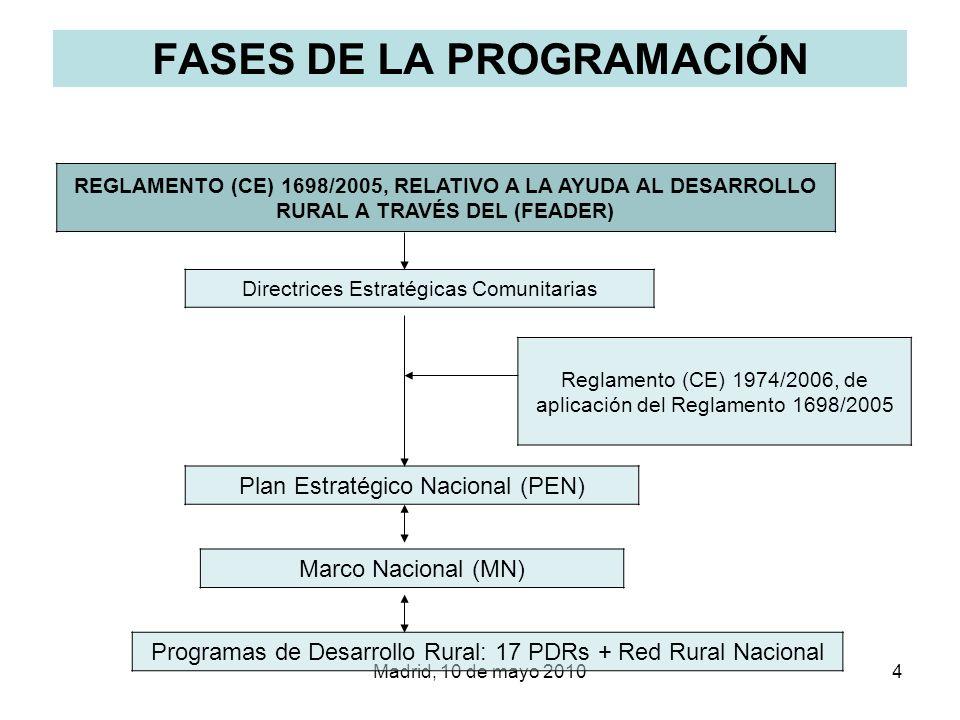 Madrid, 10 de mayo 20105 LA PROGRAMACIÓN EN ESPAÑA PLAN ESTRATÉGICO NACIONAL –Basado en las Directrices Estratégicas Comunitarias y en el Reglamento (CE) 1698/2005 –Determina los objetivos de actuación del FEADER en España MARCO NACIONAL –Los Estados miembros con programas regionales también podrán presentar para su aprobación un marco nacional que contenga elementos comunes para dichos programas.