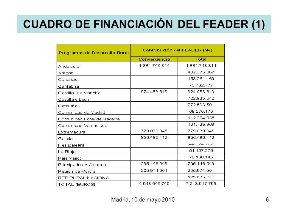 Madrid, 10 de mayo 20106 CUADRO DE FINANCIACIÓN DEL FEADER (1)