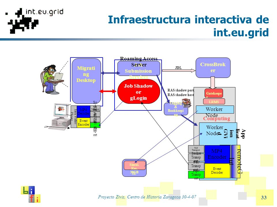 Proyecto Zivis, Centro de Historia Zaragoza 30-4-07 33 Infraestructura interactiva de int.eu.grid Job Submission Services CrossBrok er Logging & Bookkeepi ng Roaming Access Server Computing Element LRMS Gatekeepe r JDL Migrati ng Desktop RAS shadow port, RAS shadow host 010011000 Worker Node Job Shadow or gLogin SE Simul.