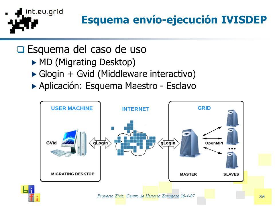 Proyecto Zivis, Centro de Historia Zaragoza 30-4-07 35 Esquema envío-ejecución IVISDEP Esquema del caso de uso MD (Migrating Desktop) Glogin + Gvid (M