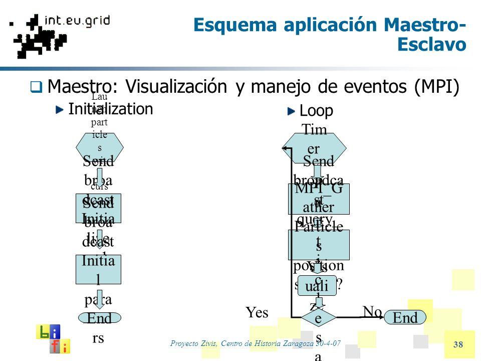 Proyecto Zivis, Centro de Historia Zaragoza 30-4-07 38 Esquema aplicación Maestro- Esclavo Maestro: Visualización y manejo de eventos (MPI) Initializa