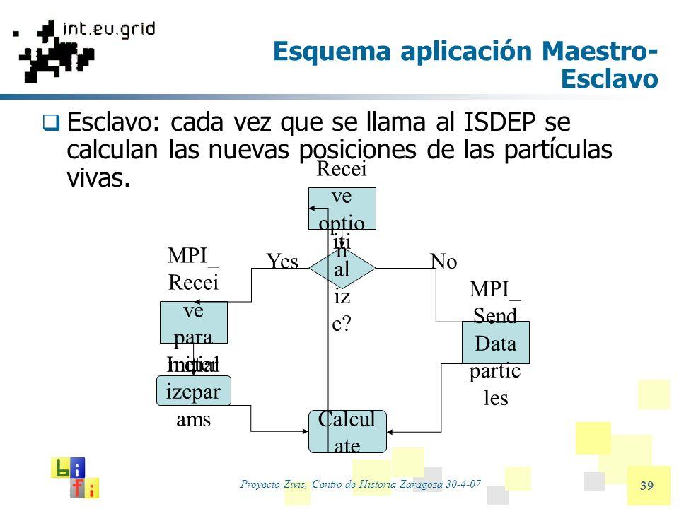 Proyecto Zivis, Centro de Historia Zaragoza 30-4-07 39 Esquema aplicación Maestro- Esclavo Esclavo: cada vez que se llama al ISDEP se calculan las nue