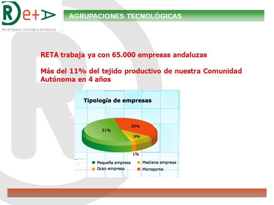 TÉCCO RETA RETA trabaja ya con 65.000 empresas andaluzas Más del 11% del tejido productivo de nuestra Comunidad Autónoma en 4 años AGRUPACIONES TECNOLÓGICAS