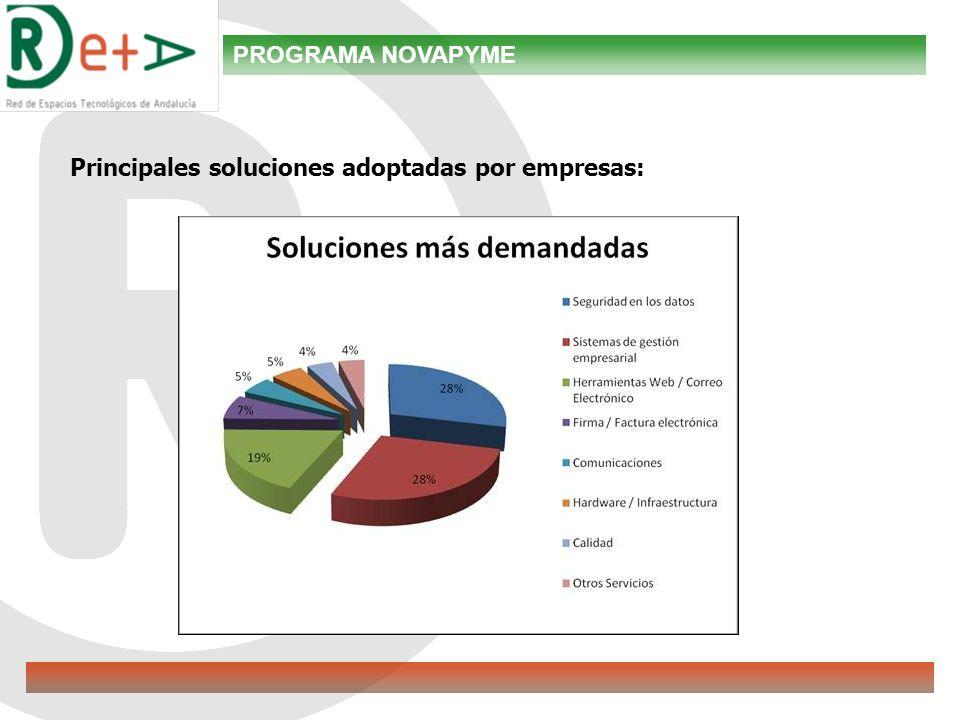 Principales soluciones adoptadas por empresas: PROGRAMA NOVAPYME