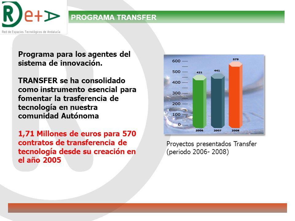 Proyectos presentados Transfer (periodo 2006- 2008) PROGRAMA TRANSFER Programa para los agentes del sistema de innovación.