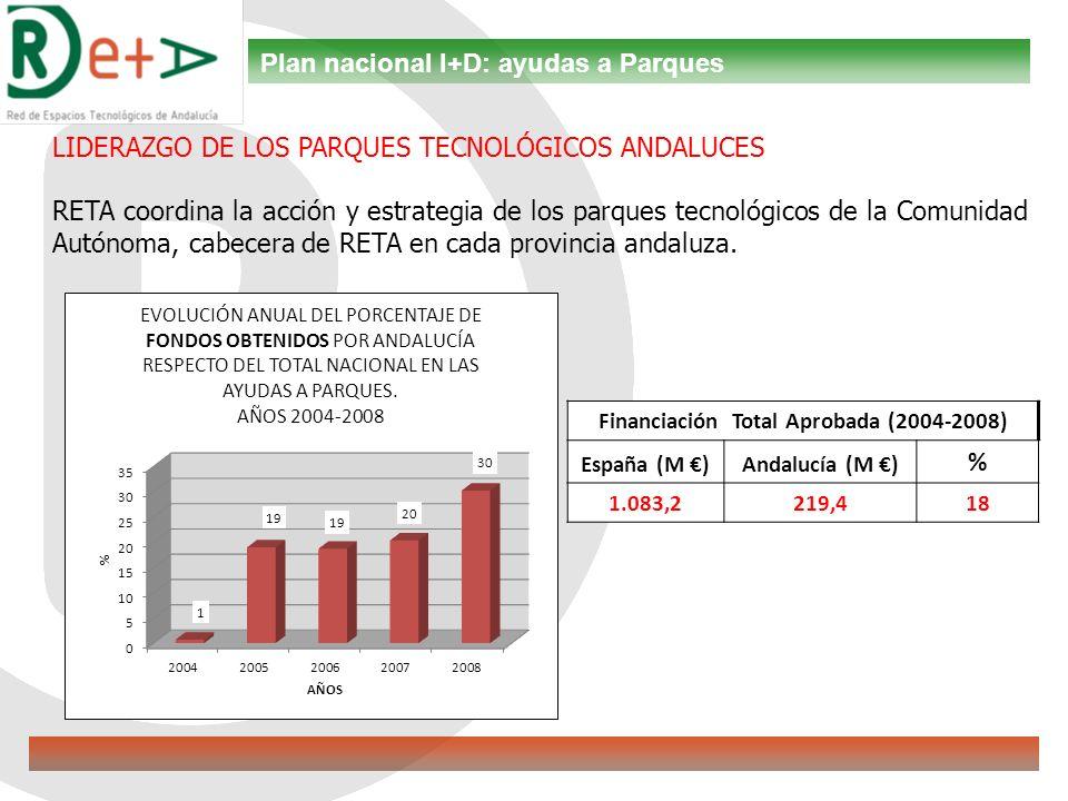 LIDERAZGO DE LOS PARQUES TECNOLÓGICOS ANDALUCES RETA coordina la acción y estrategia de los parques tecnológicos de la Comunidad Autónoma, cabecera de RETA en cada provincia andaluza.