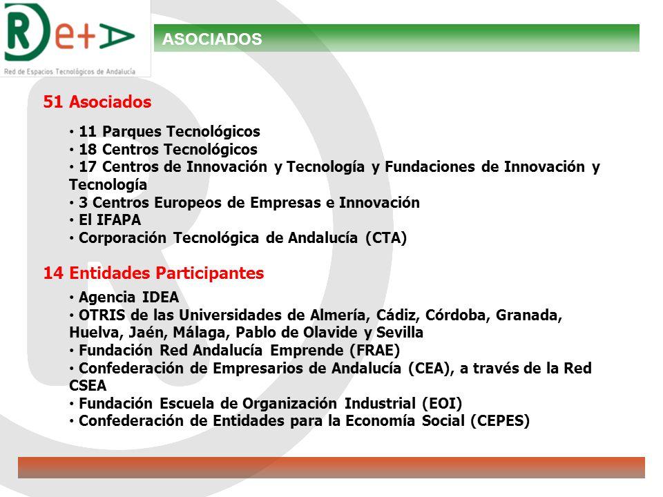 51 Asociados 11 Parques Tecnológicos 18 Centros Tecnológicos 17 Centros de Innovación y Tecnología y Fundaciones de Innovación y Tecnología 3 Centros Europeos de Empresas e Innovación El IFAPA Corporación Tecnológica de Andalucía (CTA) 14 Entidades Participantes Agencia IDEA OTRIS de las Universidades de Almería, Cádiz, Córdoba, Granada, Huelva, Jaén, Málaga, Pablo de Olavide y Sevilla Fundación Red Andalucía Emprende (FRAE) Confederación de Empresarios de Andalucía (CEA), a través de la Red CSEA Fundación Escuela de Organización Industrial (EOI) Confederación de Entidades para la Economía Social (CEPES) ASOCIADOS