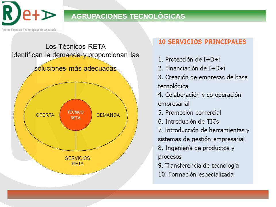 AGRUPACIONES TECNOLÓGICAS 10 SERVICIOS PRINCIPALES 1.