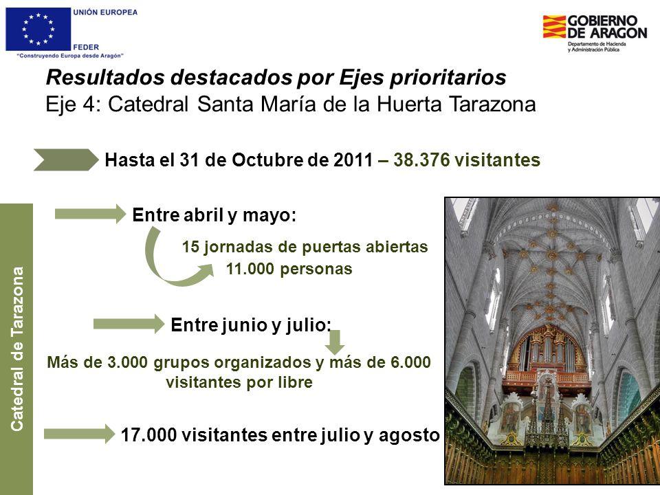 Resultados destacados por Ejes prioritarios Eje 4: Catedral Santa María de la Huerta Tarazona Hasta el 31 de Octubre de 2011 – 38.376 visitantes Cated