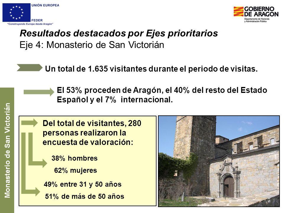 Resultados destacados por Ejes prioritarios Eje 4: Monasterio de San Victorián Un total de 1.635 visitantes durante el periodo de visitas. Monasterio