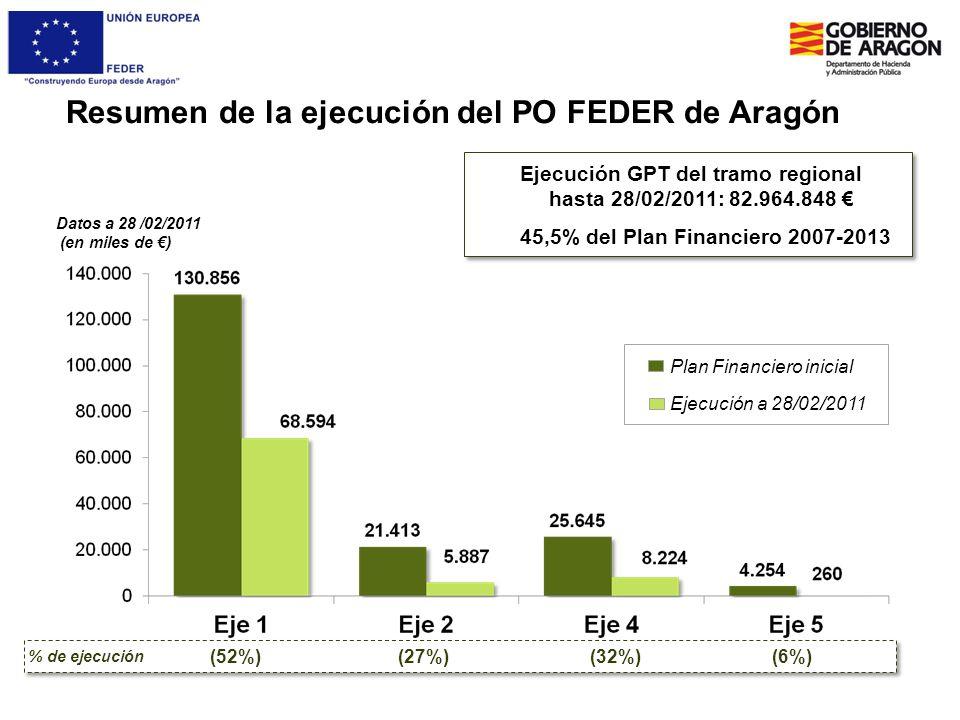 Resumen de la ejecución del PO FEDER de Aragón Datos a 28 /02/2011 (en miles de ) (52%)(27%)(32%)(6%) % de ejecución Ejecución GPT del tramo regional