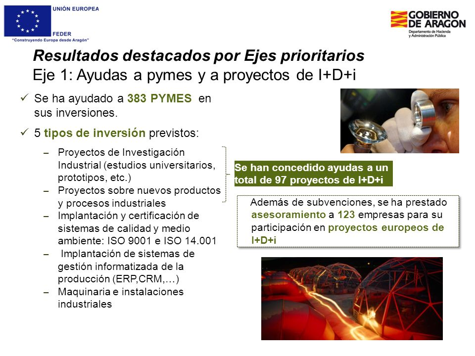 Resultados destacados por Ejes prioritarios Eje 1: Ayudas a pymes y a proyectos de I+D+i Se ha ayudado a 383 PYMES en sus inversiones. 5 tipos de inve