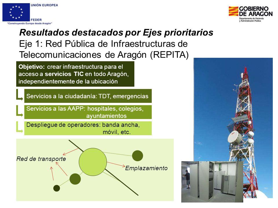 Resultados destacados por Ejes prioritarios Eje 1: Red Pública de Infraestructuras de Telecomunicaciones de Aragón (REPITA) Objetivo: crear infraestru