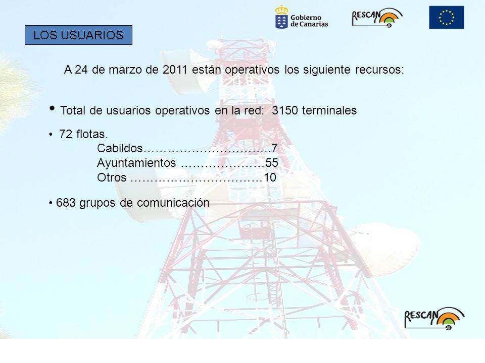 Total de usuarios operativos en la red: 3150 terminales 72 flotas. Cabildos…………………………..7 Ayuntamientos …………………55 Otros ……………………………10 LOS USUARIOS A 24