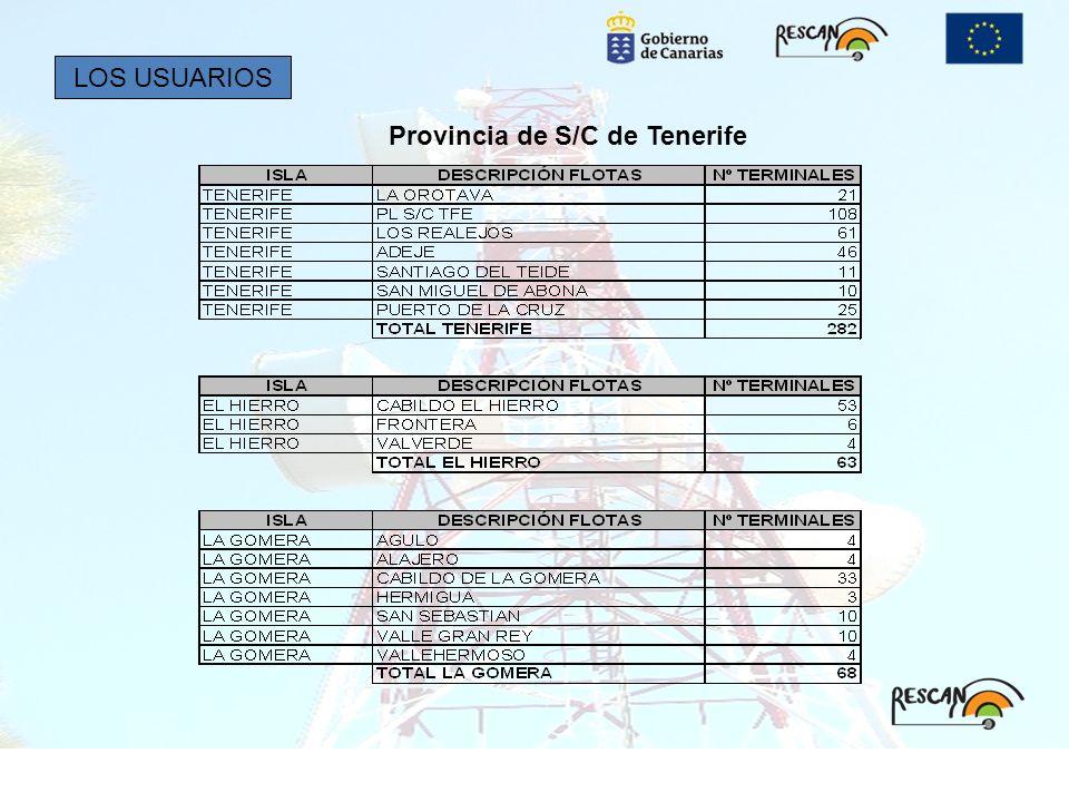 Provincia de S/C de Tenerife LOS USUARIOS