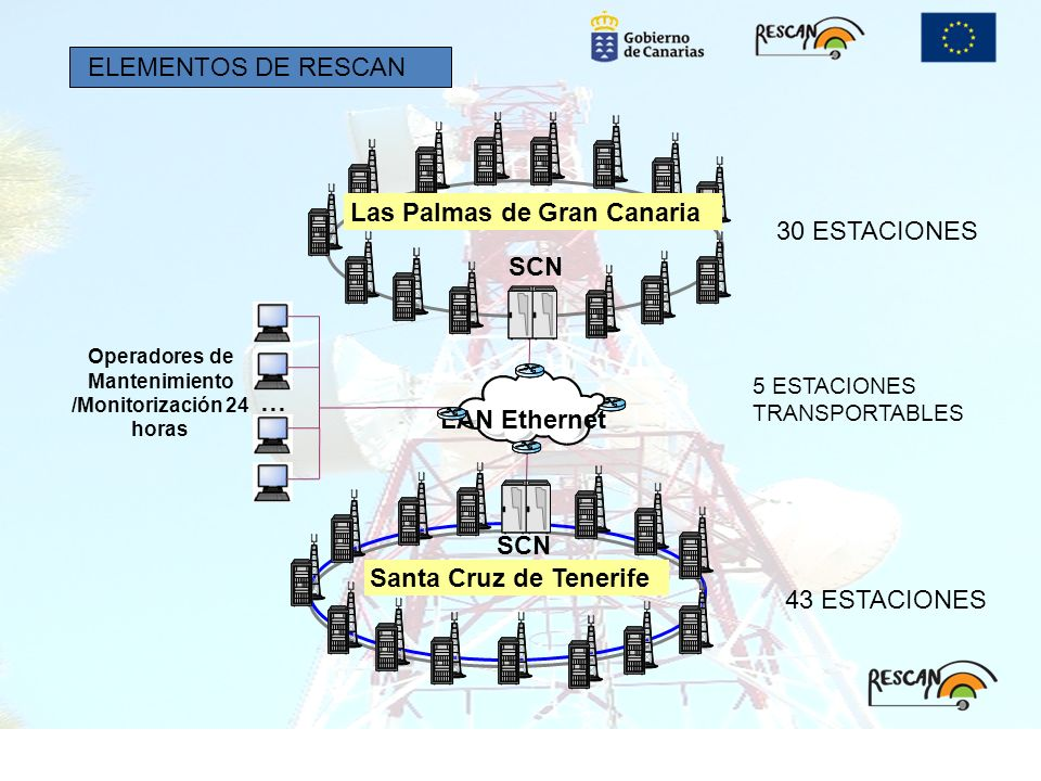 SCN LAN Ethernet … Las Palmas de Gran Canaria Santa Cruz de Tenerife Operadores de Mantenimiento /Monitorización 24 horas 43 ESTACIONES 30 ESTACIONES