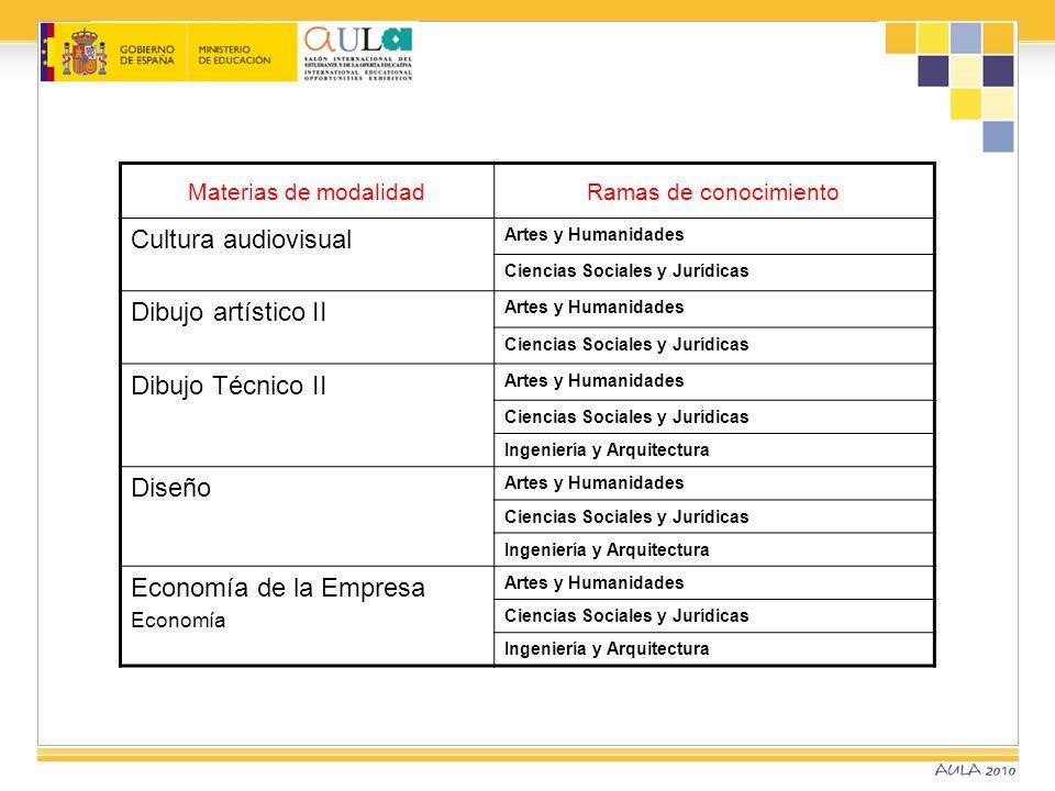 Materias de modalidadRamas de conocimiento Cultura audiovisual Artes y Humanidades Ciencias Sociales y Jurídicas Dibujo artístico II Artes y Humanidad