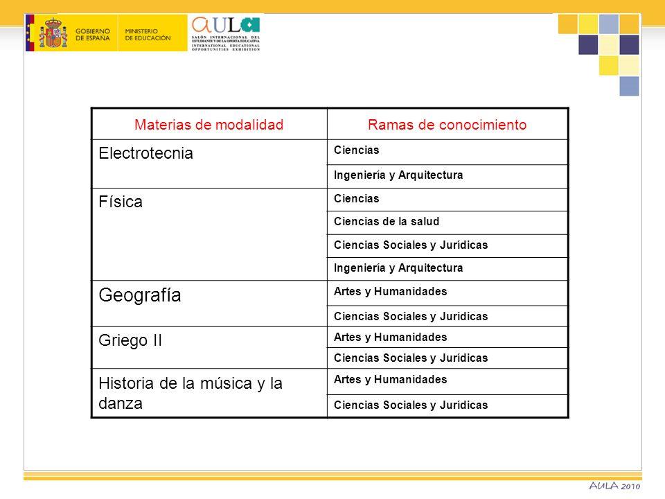 Materias de modalidadRamas de conocimiento Electrotecnia Ciencias Ingeniería y Arquitectura Física Ciencias Ciencias de la salud Ciencias Sociales y J