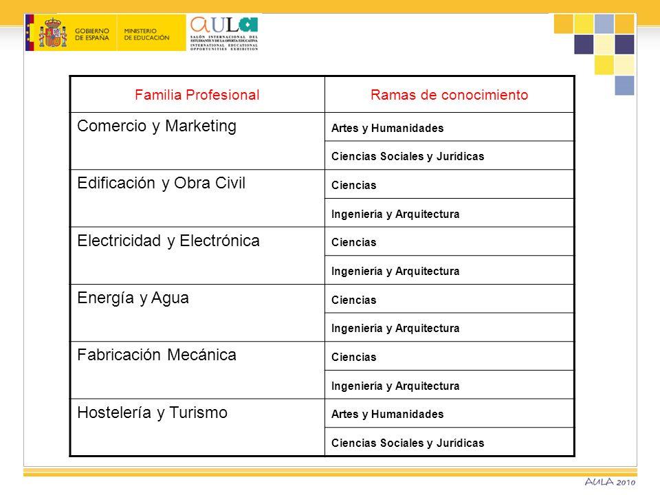 Familia ProfesionalRamas de conocimiento Comercio y Marketing Artes y Humanidades Ciencias Sociales y Jurídicas Edificación y Obra Civil Ciencias Inge