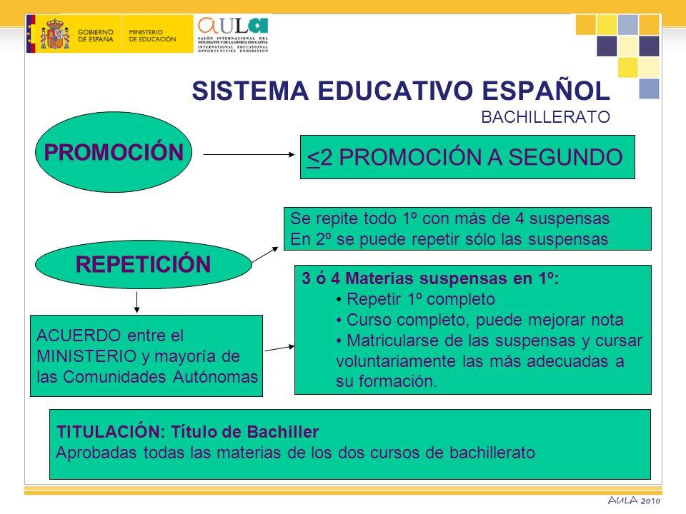 SISTEMA EDUCATIVO ESPAÑOL BACHILLERATO TITULACIÓN: Título de Bachiller Aprobadas todas las materias de los dos cursos de bachillerato PROMOCIÓN <2 PRO