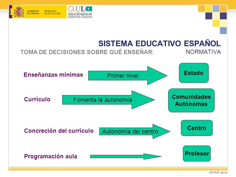 SISTEMA EDUCATIVO ESPAÑOL NORMATIVA TOMA DE DECISIONES SOBRE QUÉ ENSEÑAR: Enseñanzas mínimas Primer nivel Currículo Concreción del currículo Programac