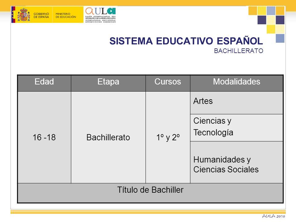 EdadEtapaCursosModalidades 16 -18Bachillerato 1º y 2º Artes Ciencias y Tecnología Humanidades y Ciencias Sociales Título de Bachiller SISTEMA EDUCATIV