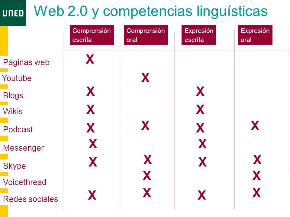 Web 2.0 y competencias linguísticas Comprensión escrita Comprensión oral Expresión escrita Expresión oral Páginas web Youtube Blogs Wikis Podcast Skyp