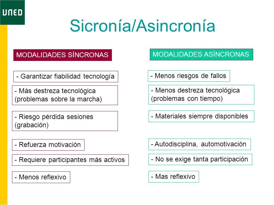 Sicronía/Asincronía MODALIDADES SÍNCRONAS - Garantizar fiabilidad tecnología - Más destreza tecnológica (problemas sobre la marcha) - Riesgo pérdida s