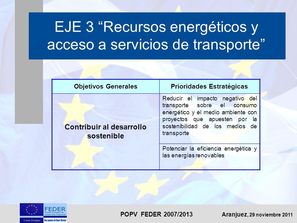 POPV FEDER 2007/2013 Aranjuez, 29 noviembre 2011 EJE 3 Recursos energéticos y acceso a servicios de transporte Objetivos GeneralesPrioridades Estratégicas Contribuir al desarrollo sostenible Reducir el impacto negativo del transporte sobre el consumo energético y el medio ambiente con proyectos que apuesten por la sostenibilidad de los medios de transporte Potenciar la eficiencia energética y las energías renovables