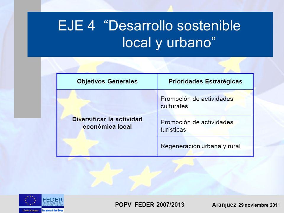POPV FEDER 2007/2013 Aranjuez, 29 noviembre 2011 EJE 4 Desarrollo sostenible local y urbano Objetivos GeneralesPrioridades Estratégicas Diversificar la actividad económica local Promoción de actividades culturales Promoción de actividades turísticas Regeneración urbana y rural
