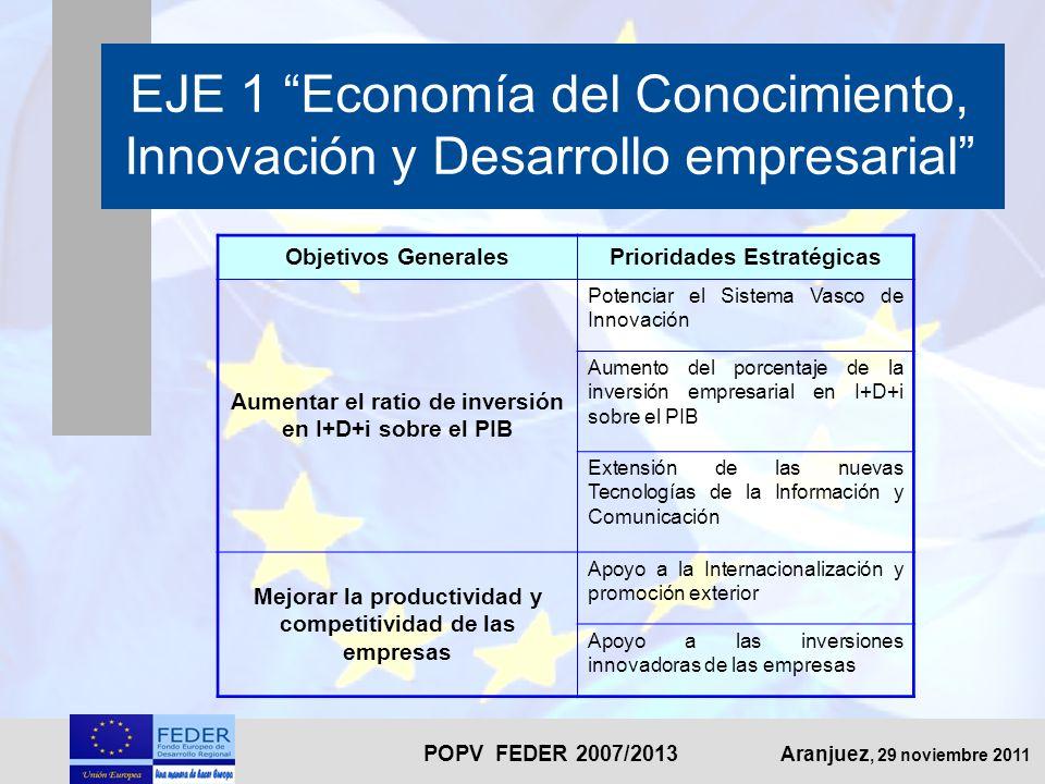 POPV FEDER 2007/2013 Aranjuez, 29 noviembre 2011 EJE 1 Economía del Conocimiento, Innovación y Desarrollo empresarial Objetivos GeneralesPrioridades Estratégicas Aumentar el ratio de inversión en I+D+i sobre el PIB Potenciar el Sistema Vasco de Innovación Aumento del porcentaje de la inversión empresarial en I+D+i sobre el PIB Extensión de las nuevas Tecnologías de la Información y Comunicación Mejorar la productividad y competitividad de las empresas Apoyo a la Internacionalización y promoción exterior Apoyo a las inversiones innovadoras de las empresas