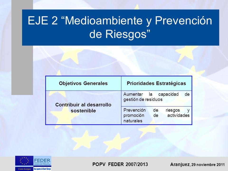 POPV FEDER 2007/2013 Aranjuez, 29 noviembre 2011 EJE 2 Medioambiente y Prevención de Riesgos Objetivos GeneralesPrioridades Estratégicas Contribuir al desarrollo sostenible Aumentar la capacidad de gestión de residuos Prevención de riesgos y promoción de actividades naturales