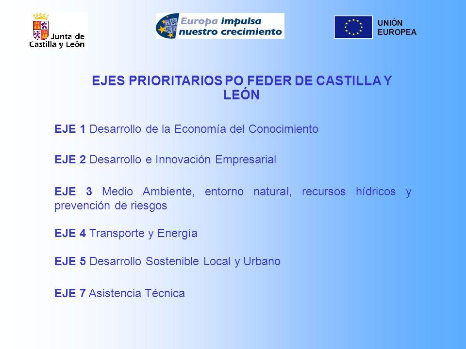 UNIÓN EUROPEA EJE 1 Desarrollo de la Economía del Conocimiento EJE 2 Desarrollo e Innovación Empresarial EJE 3 Medio Ambiente, entorno natural, recurs