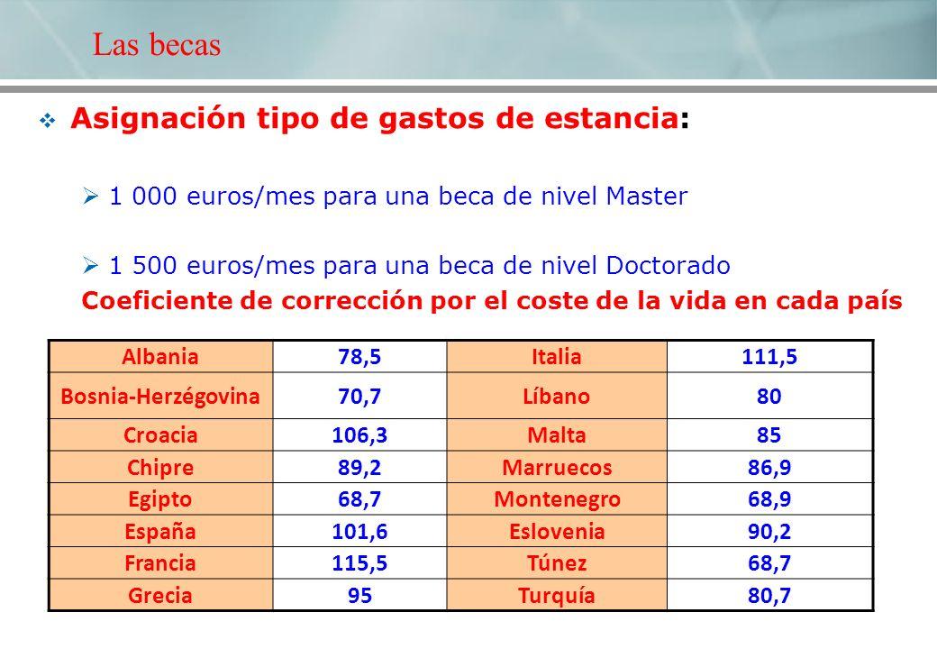 Asignación tipo de gastos de estancia: 1 000 euros/mes para una beca de nivel Master 1 500 euros/mes para una beca de nivel Doctorado Coeficiente de corrección por el coste de la vida en cada país Albania78,5Italia111,5 Bosnia-Herzégovina70,7Líbano80 Croacia106,3Malta85 Chipre89,2Marruecos86,9 Egipto68,7Montenegro68,9 España101,6Eslovenia90,2 Francia115,5Túnez68,7 Grecia95Turquía80,7 Las becas