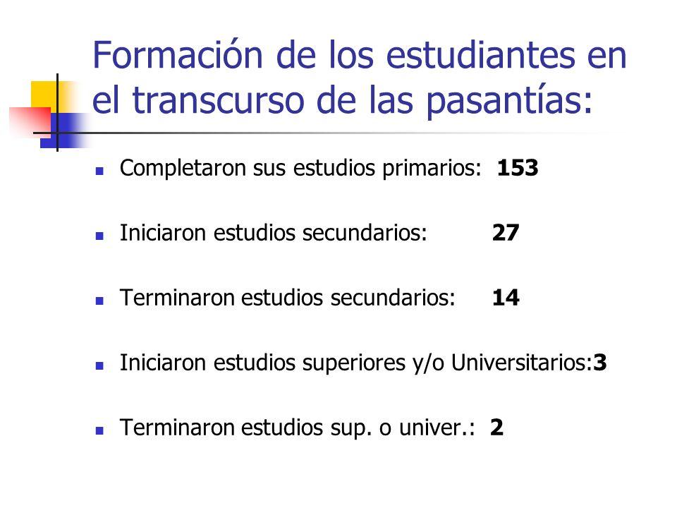 Formación de los estudiantes en el transcurso de las pasantías: Completaron sus estudios primarios: 153 Iniciaron estudios secundarios: 27 Terminaron
