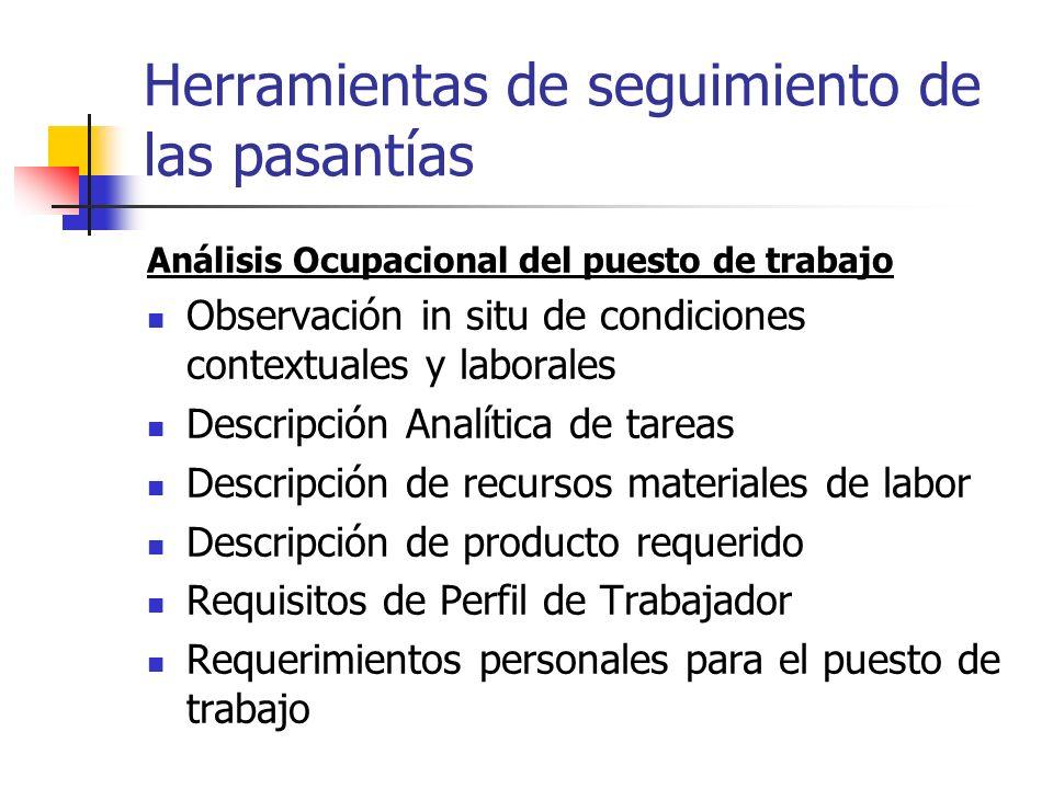 Herramientas de seguimiento de las pasantías Análisis Ocupacional del puesto de trabajo Observación in situ de condiciones contextuales y laborales De