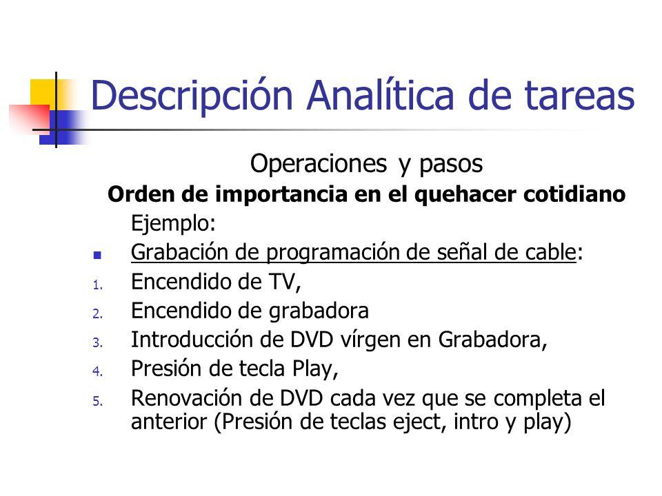 Descripción Analítica de tareas Operaciones y pasos Orden de importancia en el quehacer cotidiano Ejemplo: Grabación de programación de señal de cable