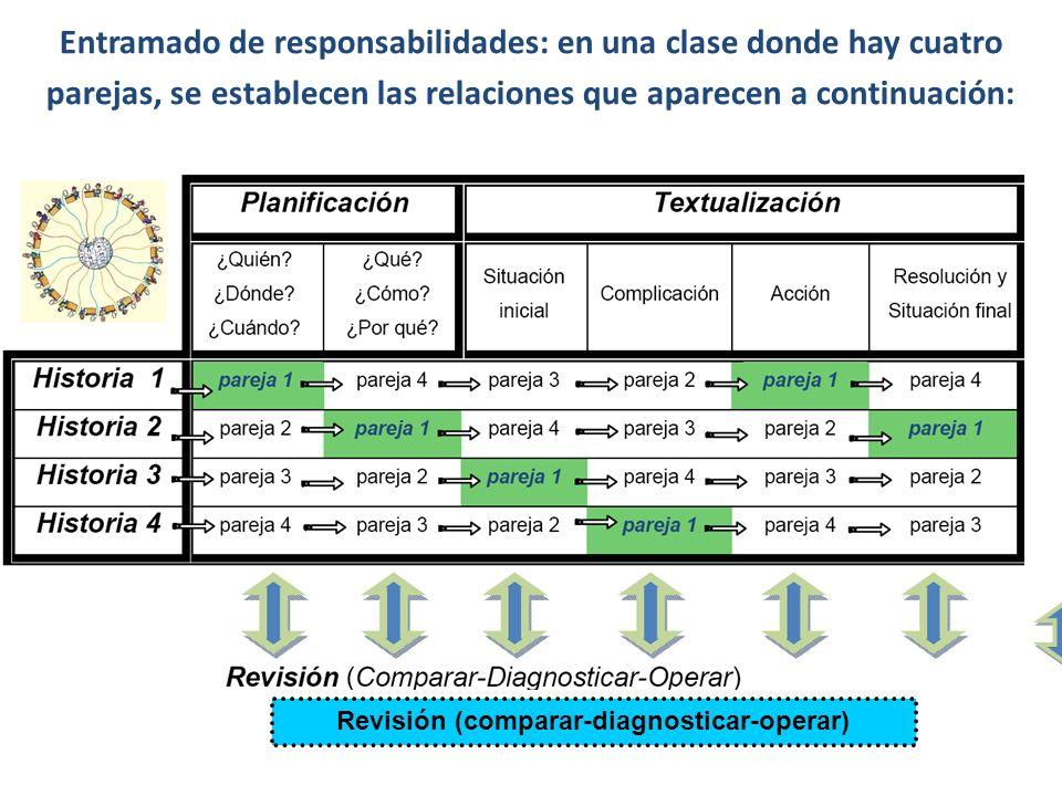 Entramado de responsabilidades: en una clase donde hay cuatro parejas, se establecen las relaciones que aparecen a continuación: Revisión (comparar-di