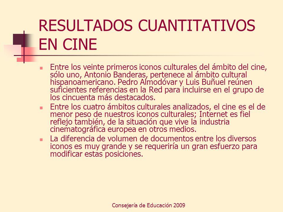 Consejería de Educación 2009 RESULTADOS CUANTITATIVOS EN CINE Entre los veinte primeros iconos culturales del ámbito del cine, sólo uno, Antonio Bande